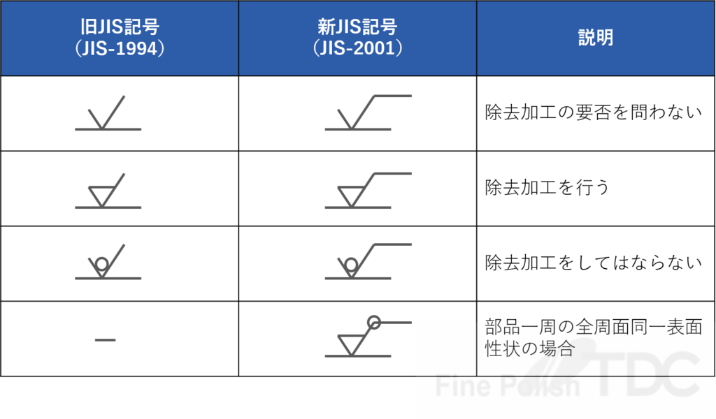 表面粗さ記号 - 新JIS(JIS-2001)と旧JIS(JIS-1994)