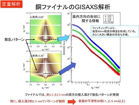次世代放射光施設での実験結果